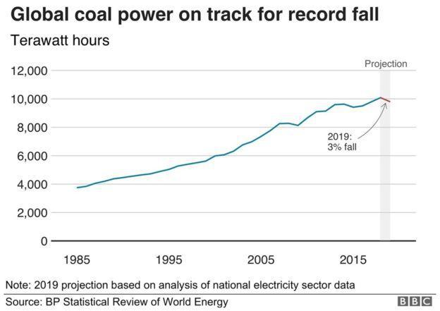 Coal: Is this the beginning of the end?